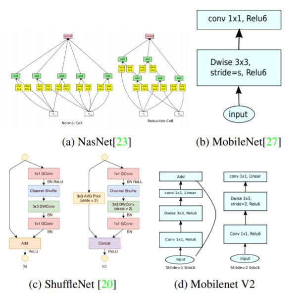 MobileNetV2: Inverted Residuals and Linear Bottlenecks - image classification