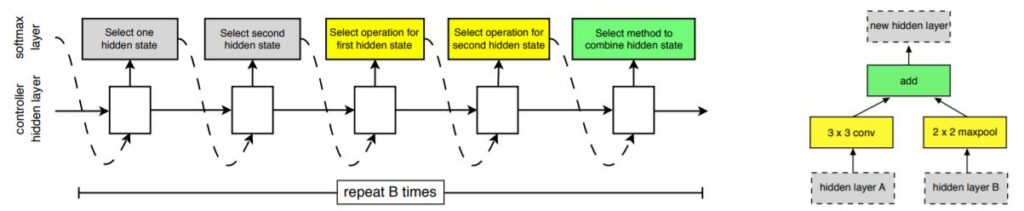 Learning Transferable Architectures for Scalable Image Recognition