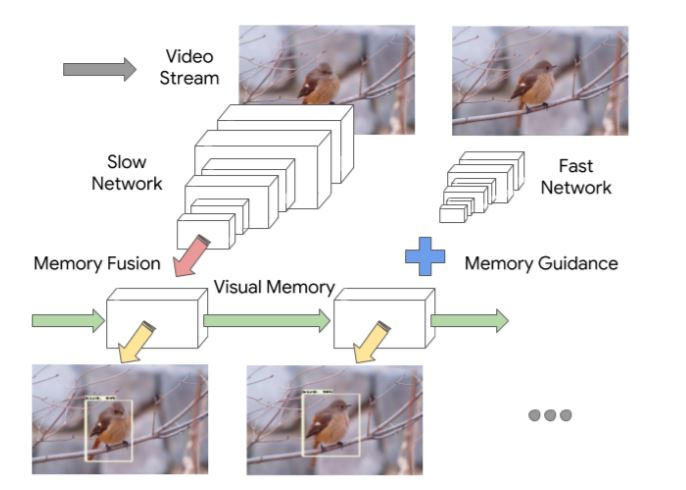 Looking Fast and Slow: Memory-Guided Mobile Video Object Detection - github