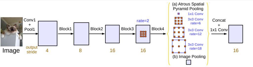 Rethinking Atrous Convolution for Semantic Image Segmentation