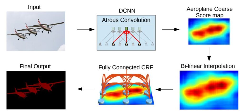 DeepLab: Semantic Image Segmentation with Deep Convolutional Nets, Atrous Convolution, and Fully Connected CRFs