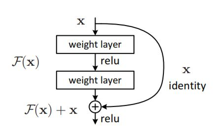 Deep Residual Learning for Image Recognition  - object detection