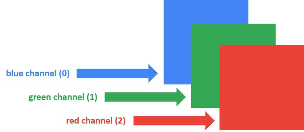 RGB, Pixel, OpenCV, Python