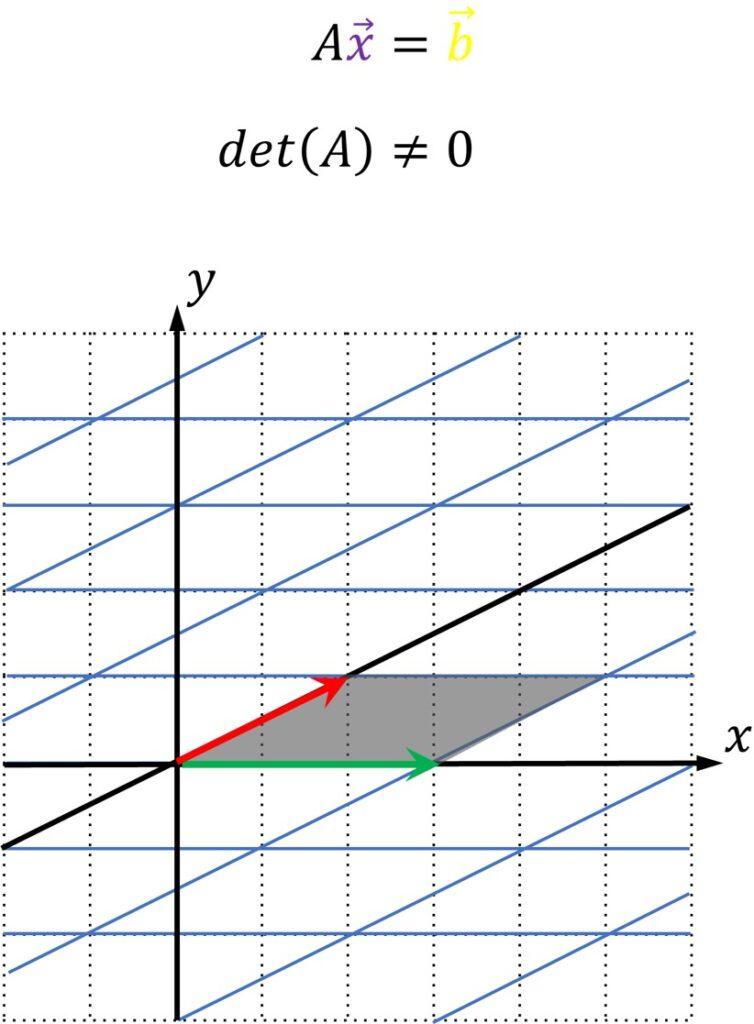 2D plane transformation linear algebra