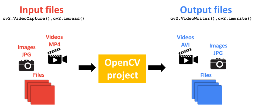 Illustration of project with input and output files