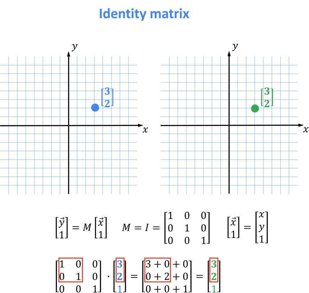 identity matrix, OpenCV, linear algebra
