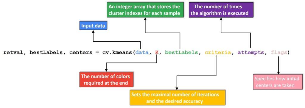 Color quantization K-Means openCV