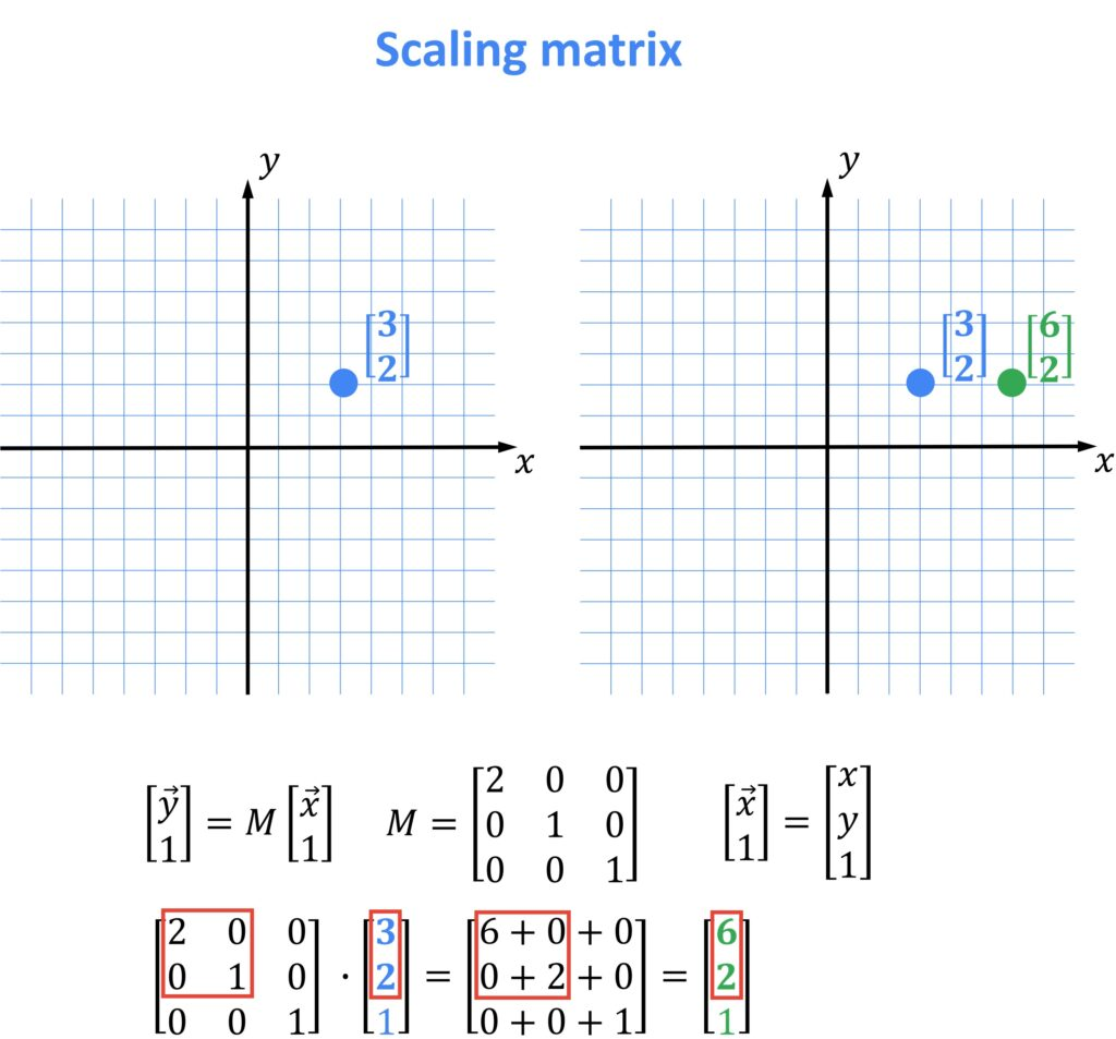 scaling matrix, OpenCV, linear algebra
