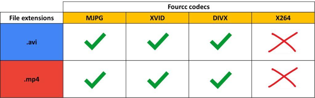 Fourcc codec, OpenCV, Python