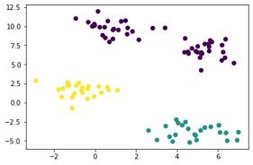K-means algorithm OpenCV