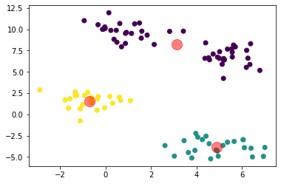 K-means algorithm OpenCV Python