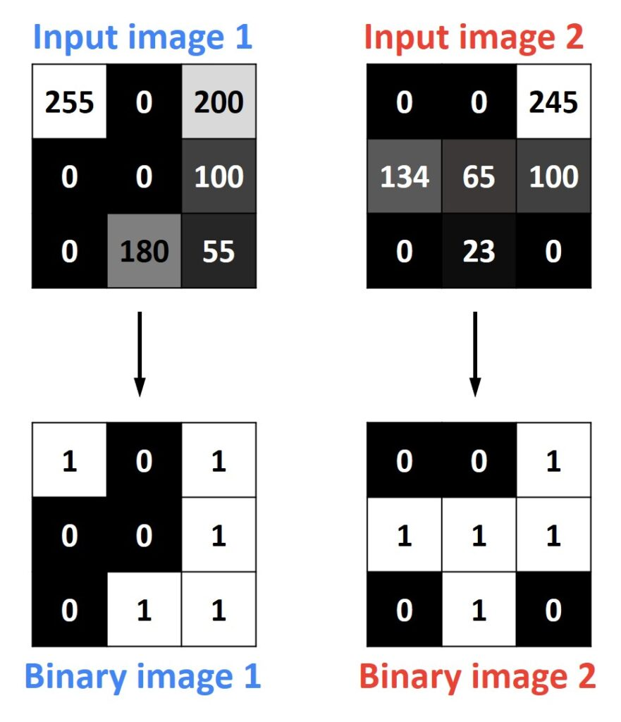 bitwise logical operations, binary image OpenCV