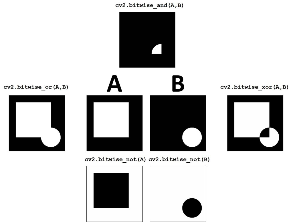 bitwise logical operations, OpenCV