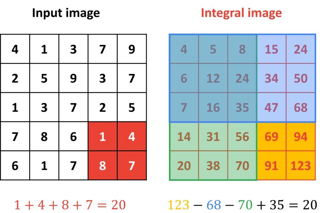 integral image Haar cascade classifiers