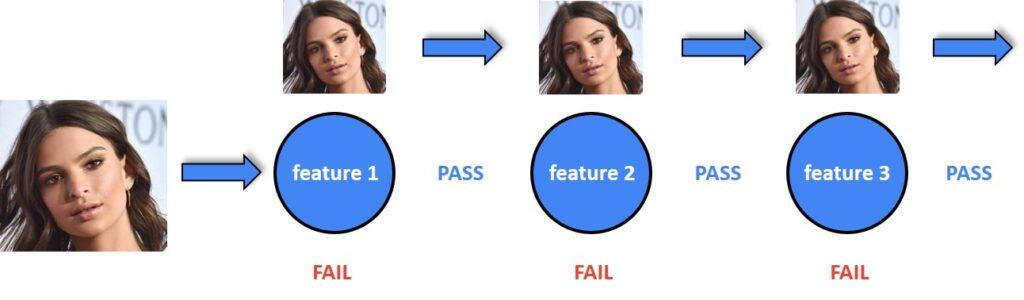 Haar Cascade classifiers example