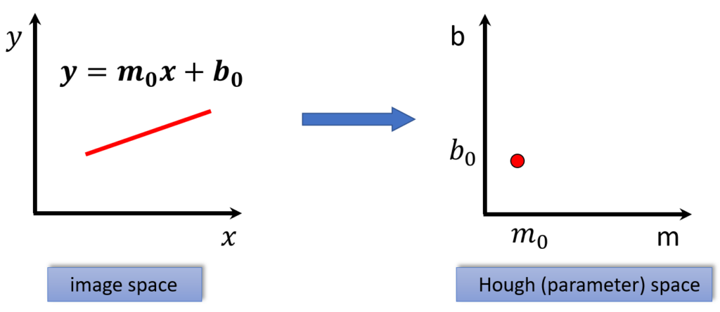 OpenCV  Hough transform