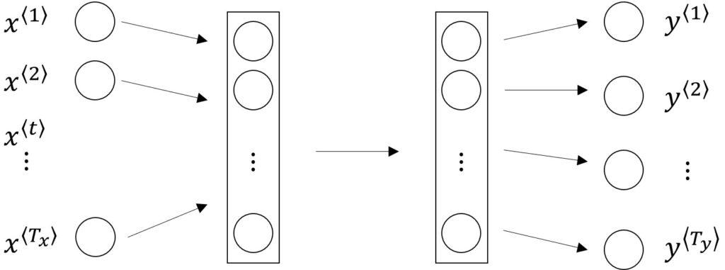 standard recurrent Neural Network