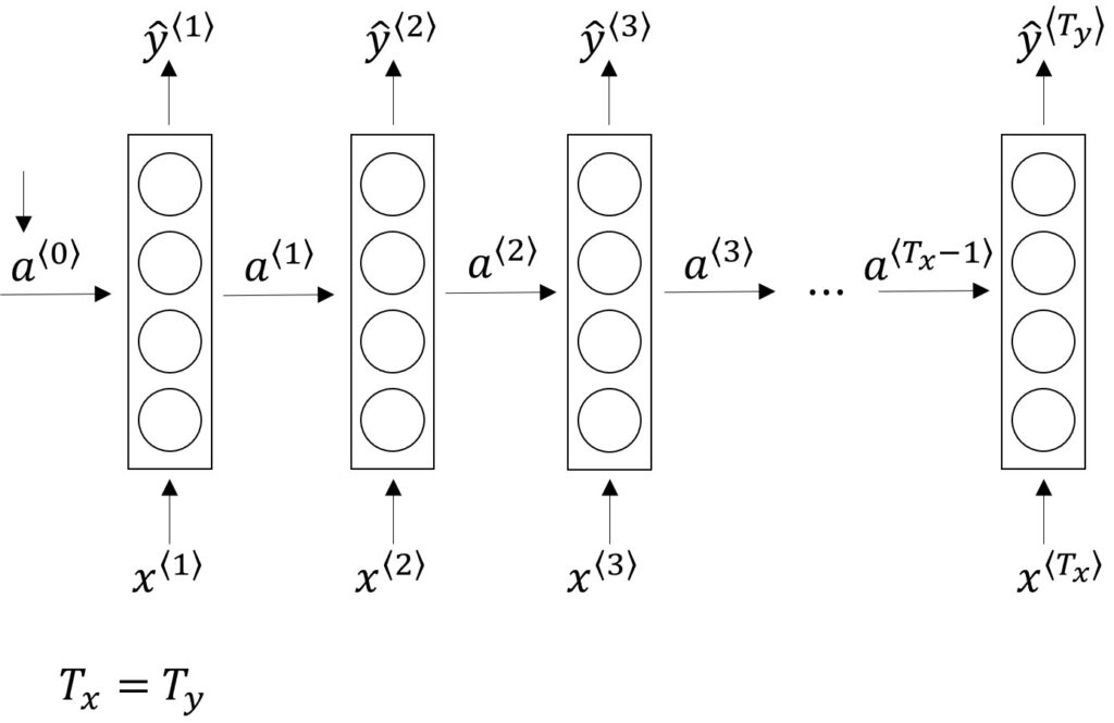 Recurrent Neural Networks architecture