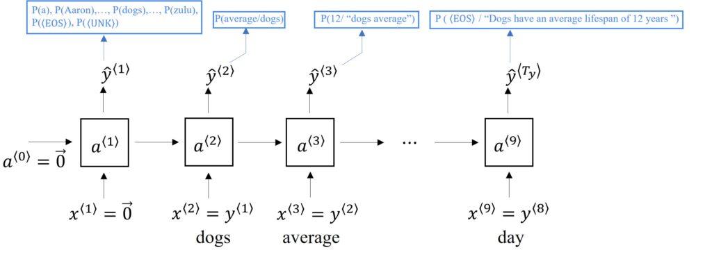 RNN language model