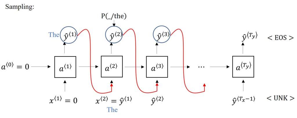 RNN Sampling a Sequence
