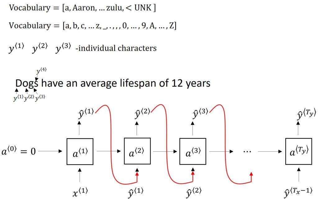 RNN Character-Level Language Model
