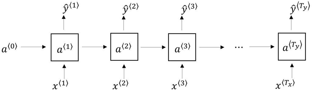 Long-term Dependencies RNN