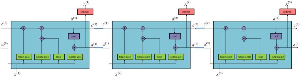 RNN Long Short-Term Memory (LSTM)