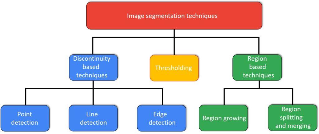 OpenCV image segmentation