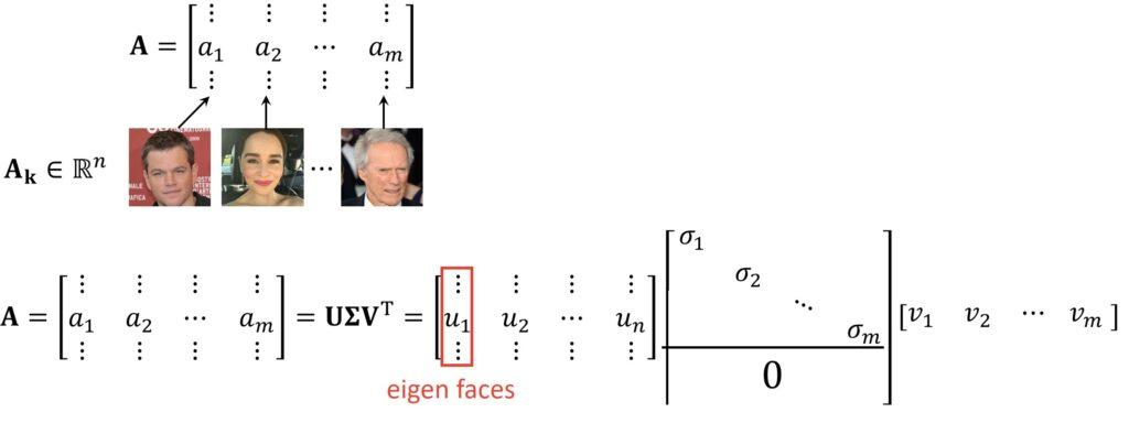 SVD math
