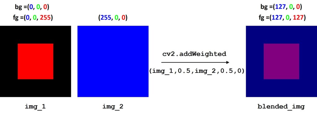 cv2.addWeighted() function OpenCV