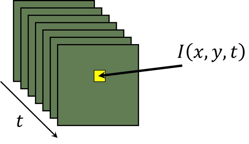 Optical Flow OpenCV
