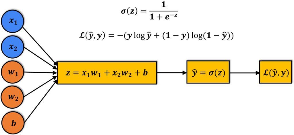 Logistic Regression PyTorch