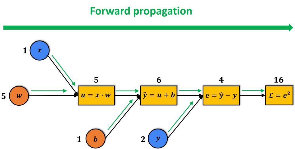 Computational graph forward pass
