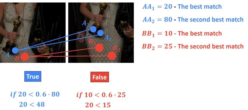 David Lowe's ratio test