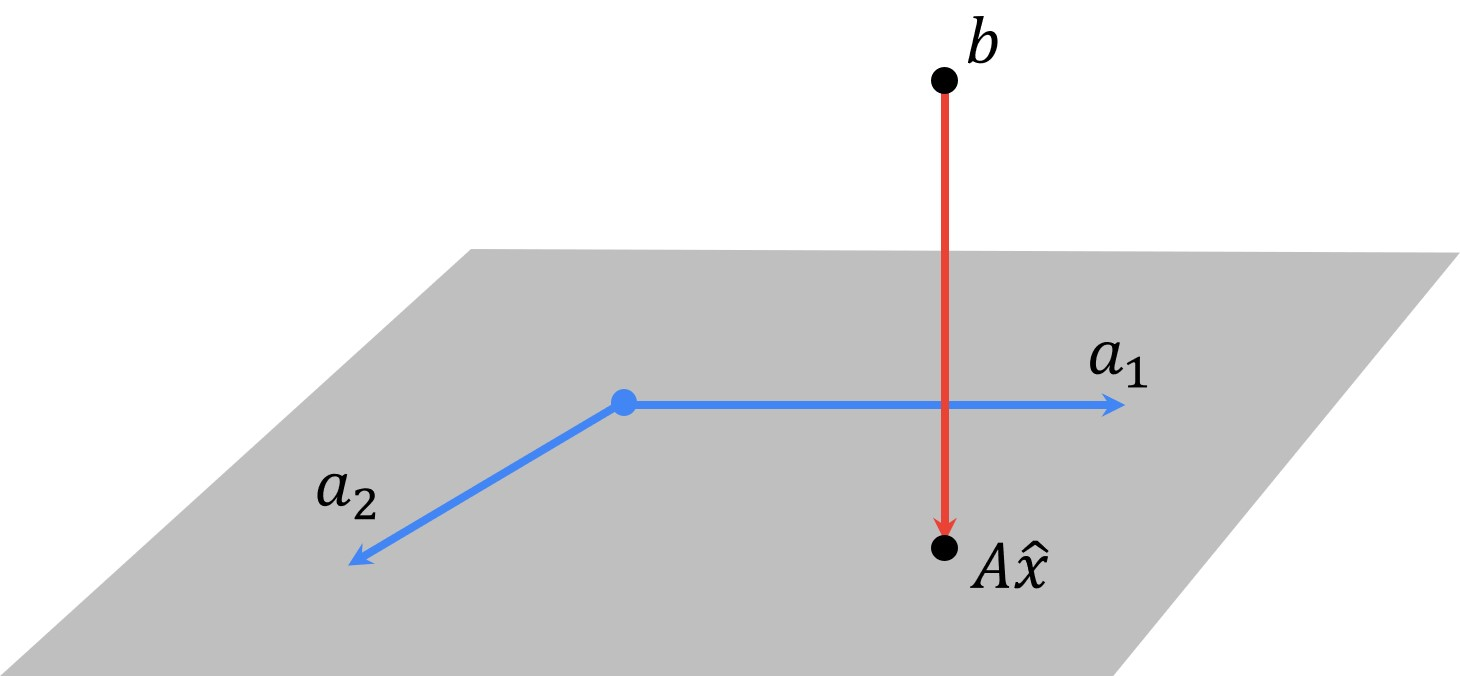 #010 Linear Algebra – Linear least squares