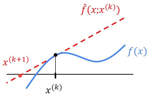 #011 Linear Algebra – Nonlinear Least Squares