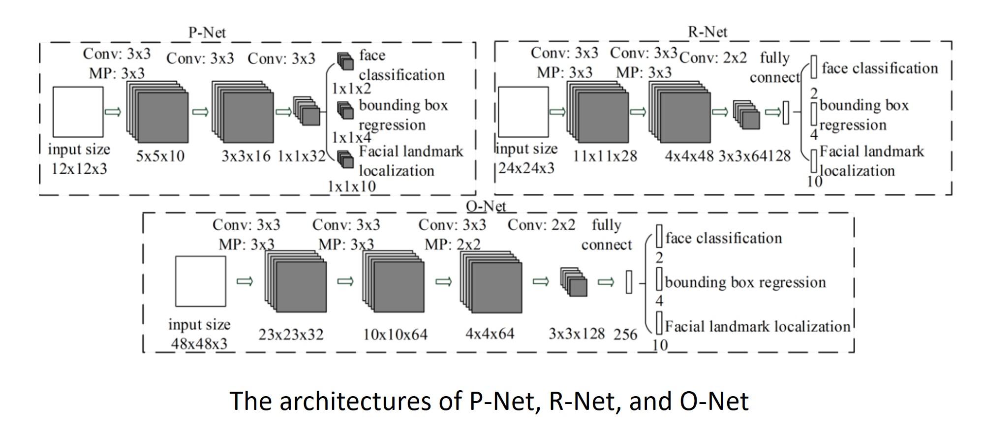 #003 Advanced Computer Vision – Multi-Task Cascaded Convolutional Networks
