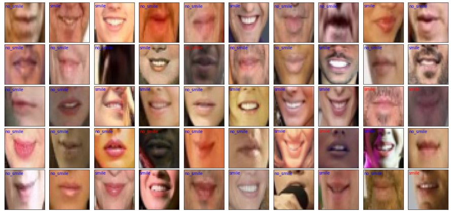 #015 PyTorch – Building A Smile Detector with PyTorch