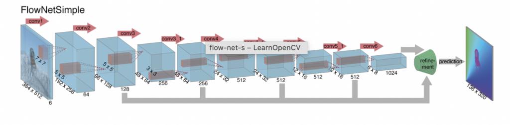 FlowNet Architecture